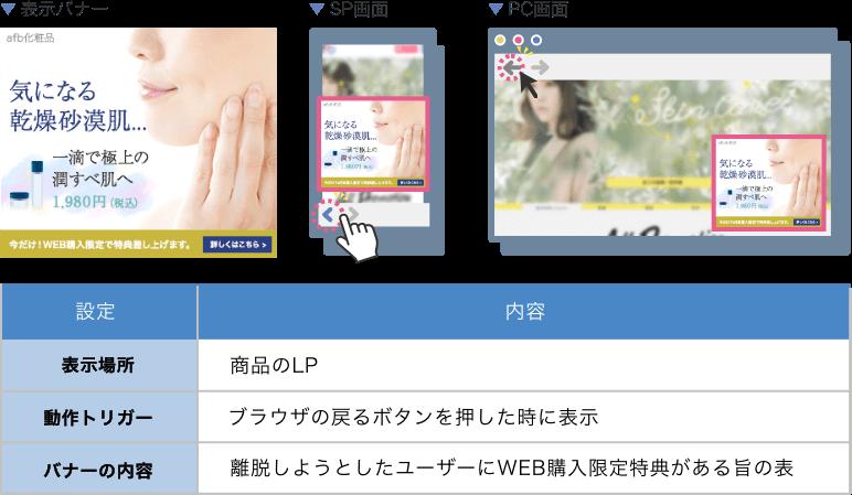 表示場所:商品のLP、動作トリガー:ブラウザの戻るボタンを押した時に表示、バナーの内容:離脱しようとしたユーザーにWEB購入限定特典がある旨の表示を出す