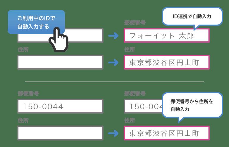 ID連携で自動入力、郵便番号から住所を自動入力