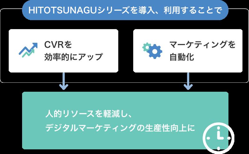 HITOTSUNAGU CROシリーズを導入、利用することでCVRを効率的にアップ、マーケティングを自動化→人的リソースを軽減し、デジタルマーケティングの生産性向上に