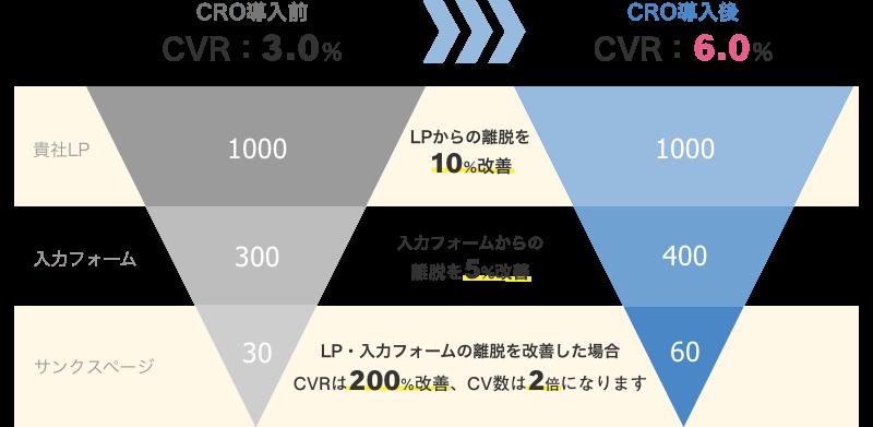 CRO導入前 CVR3.0% → CRO導入後 CVR6.0%