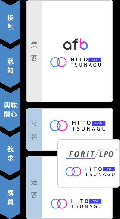 購買ファネルとマーケティング活動、それぞれに対応するHITOTSUNAGU CROのソリューションの一覧